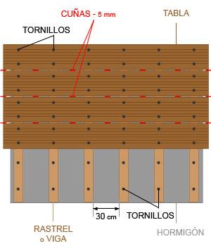 Construir Su Terraza De Madera